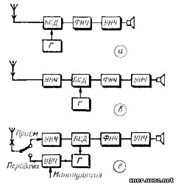 Рис.1; а-блок-схема приёмника