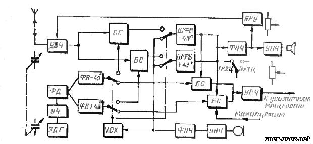 Блок-схема фазового трансивера