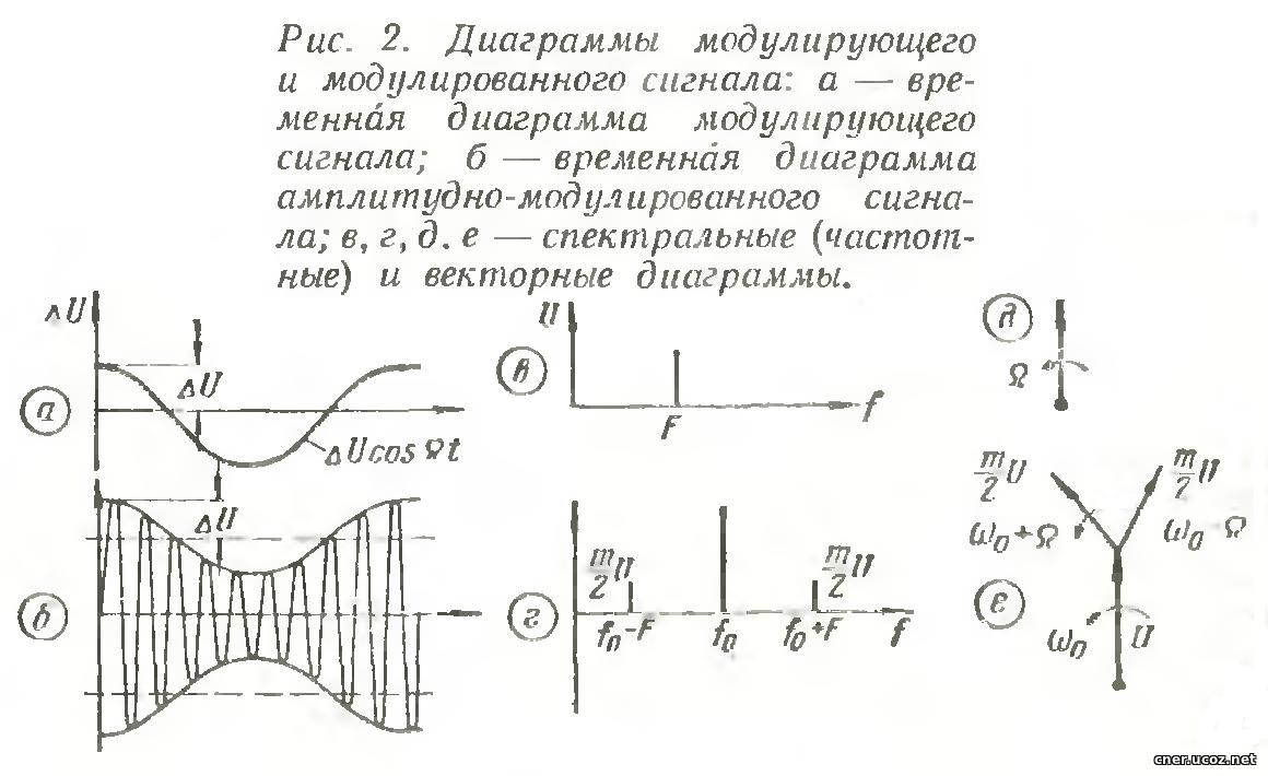 принципе временная и векторная диаграммв если собираетесь